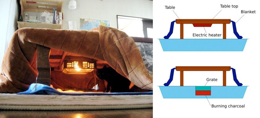 японското нагряващо легло с маса_котатсу_3